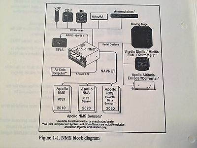 Apollo NMC 2101 Nav Management Computer Install Manual