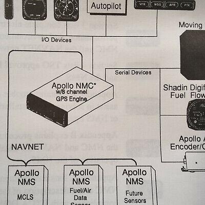 Apollo NMC2001 GPS Install Manual